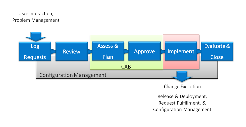 Chapter 1: Introduction to CCRM Change Configuration and Release Management Solution The CCRM solution is comprised of three individual, but integrated products that are brought together.