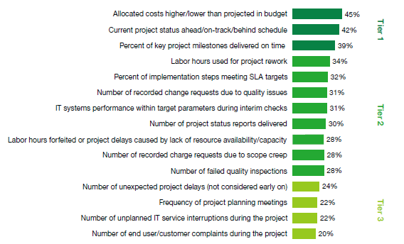 Service Management A survey for CIO and IT executives in 2009 suggests what
