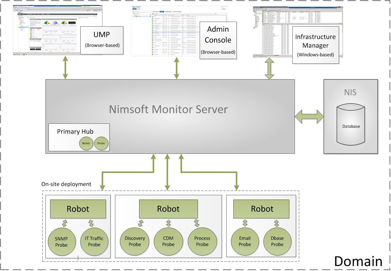 Chapter 1: CA UIM Server Overview CA Unified Infrastructure Management Server (former Nimsoft Monitor Server) is the central data gathering and storage component of the Unified Monitoring solution.