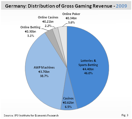 Germany gambling market stack to pot ratio poker
