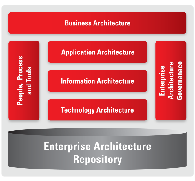 The OEAF is divided into the following seven core components: Business Architecture defines the key business objectives and strategies that the EA is meant to realize.