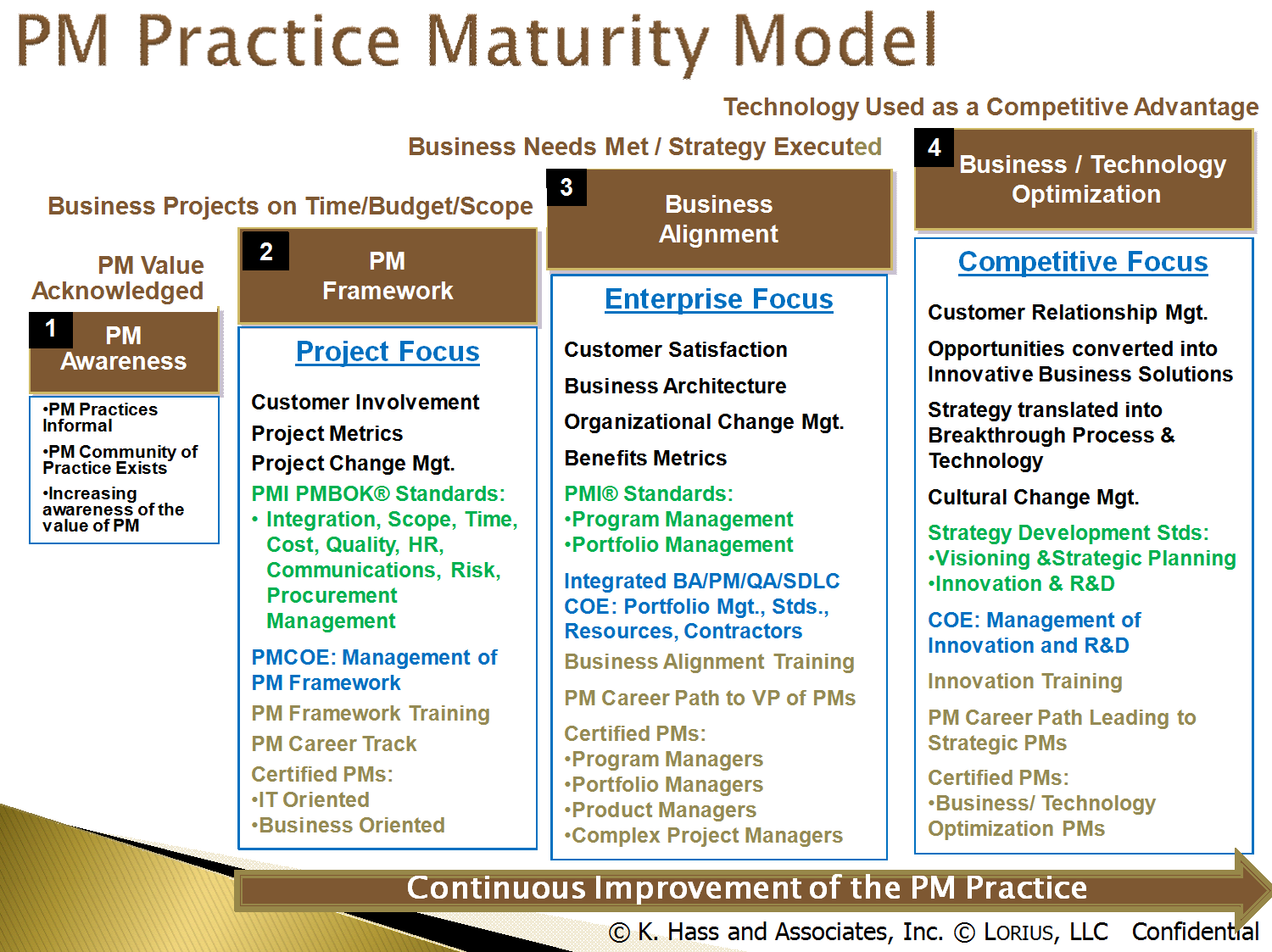 Product management maturity model