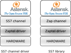 VoIP-PSTN Interoperability by Asterisk and SS7 Signalling - PDF