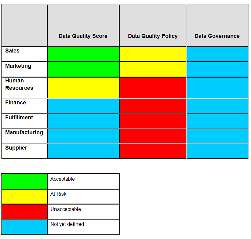 Figure 2: Sample Data Quality Scorecard Interestingly, the process described here for monitoring the performance of the data governance activities is not significantly different from the processes