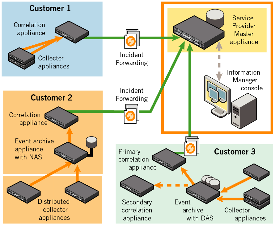 Configuring a Service Provider environment Service Provider overview 87 Figure 5-1 Service Provider examples Note: In some client environments, a secondary correlation appliance can be set up for