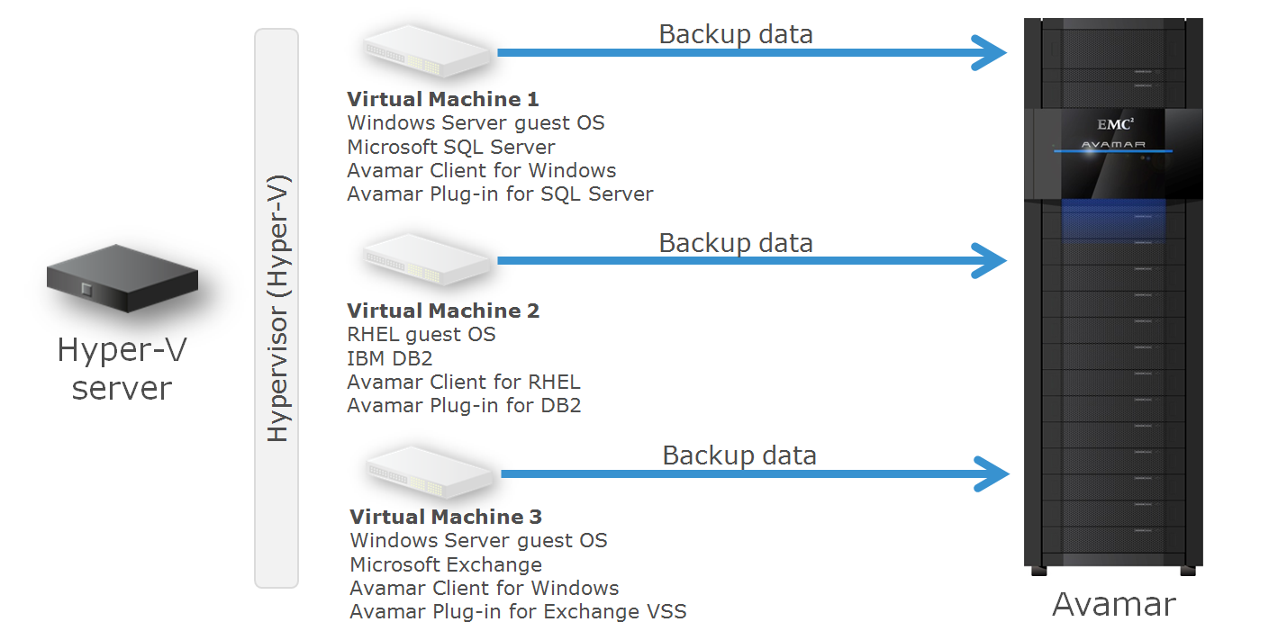 Private Cloud Backup Considerations for Microsoft Hyper-V Avamar backup strategies overview The backup strategy for a Hyper-V environment leverages the following Avamar features.