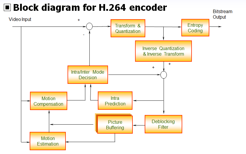 h 264 encoder block diagram anything wiring diagram H 264 800 Kbps Thermostat study and implementation of video compression standards (h 264 avc h 264 encoder main concept h 264 encoder block diagram