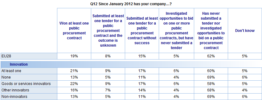 FLASH EUROBAROMETER In addition: Companies that have introduced innovative goods or services since January 2012 are slightly more likely to have won at least one public procurement contract: 22% have