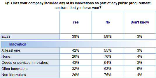 FLASH EUROBAROMETER In addition: Goods or services innovators are more likely to have included innovations in a winning contract than those that