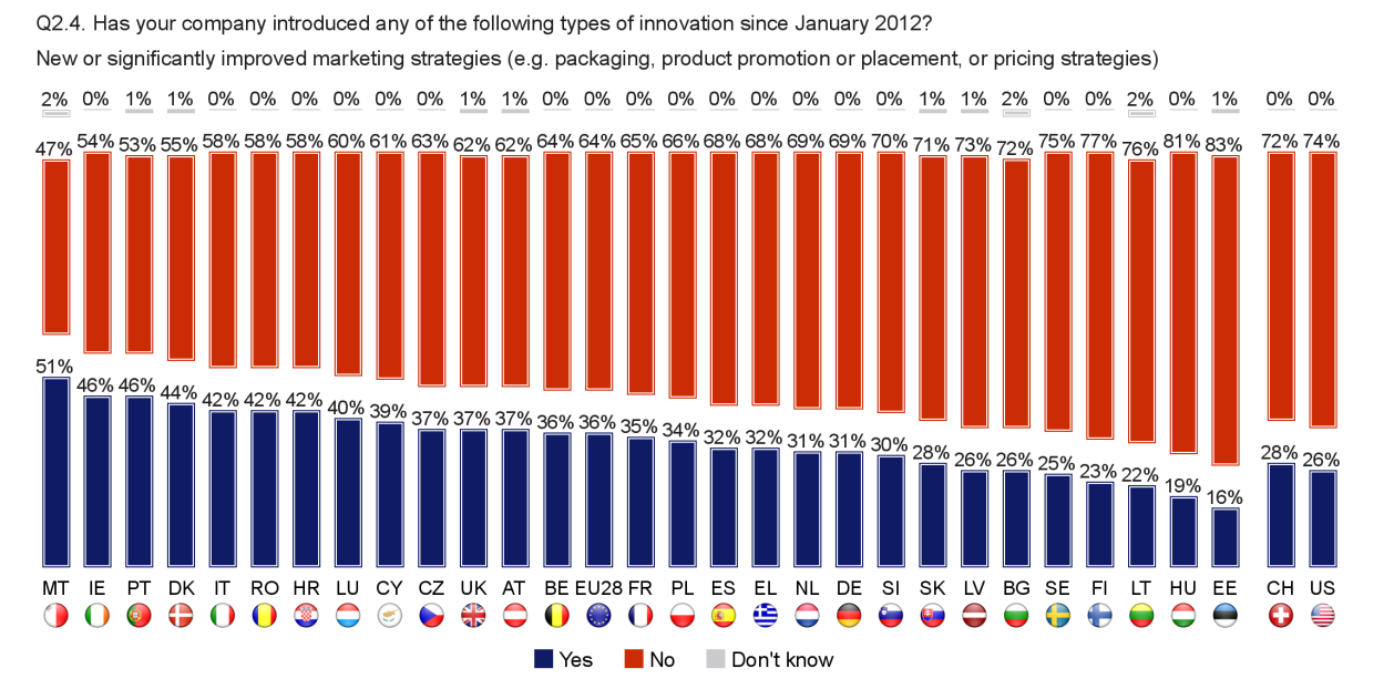 FLASH EUROBAROMETER Once again, a smaller proportion of companies in the US have introduced new or significantly improved organisational methods compared to their EU counterparts (26% vs. 38%).