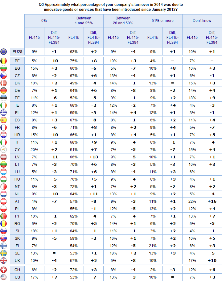 FLASH EUROBAROMETER Base: Those companies that have introduced an