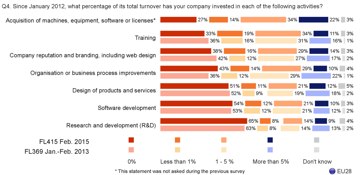 FLASH EUROBAROMETER Looking at the evolution in more detail shows the following: Companies have decreased the proportion of turnover they have invested in training, with a five percentage point