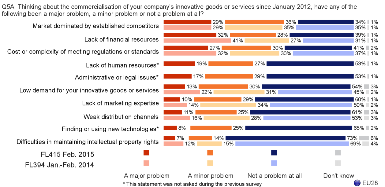 FLASH EUROBAROMETER Fewer than four in ten companies have had problems with a lack of marketing expertise (39%), weak distribution channels (36%) or finding or using new technologies (33%), with weak