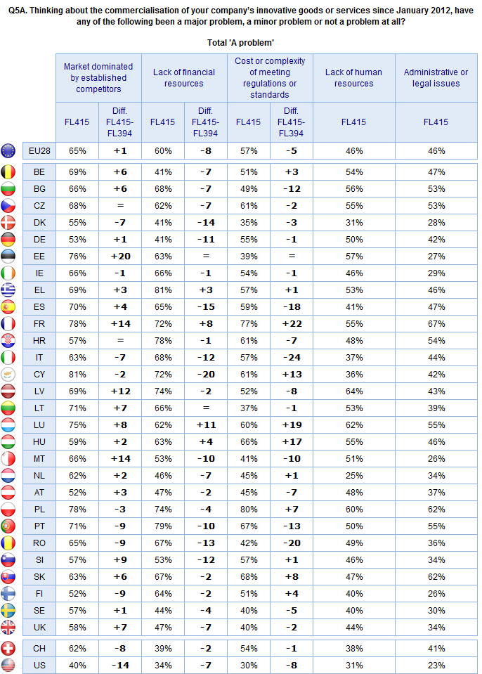 FLASH EUROBAROMETER Base: Those companies that have introduced