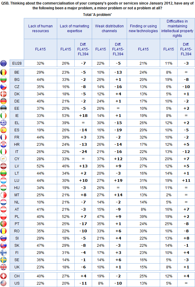 FLASH EUROBAROMETER Base: Those companies that have not introduced any