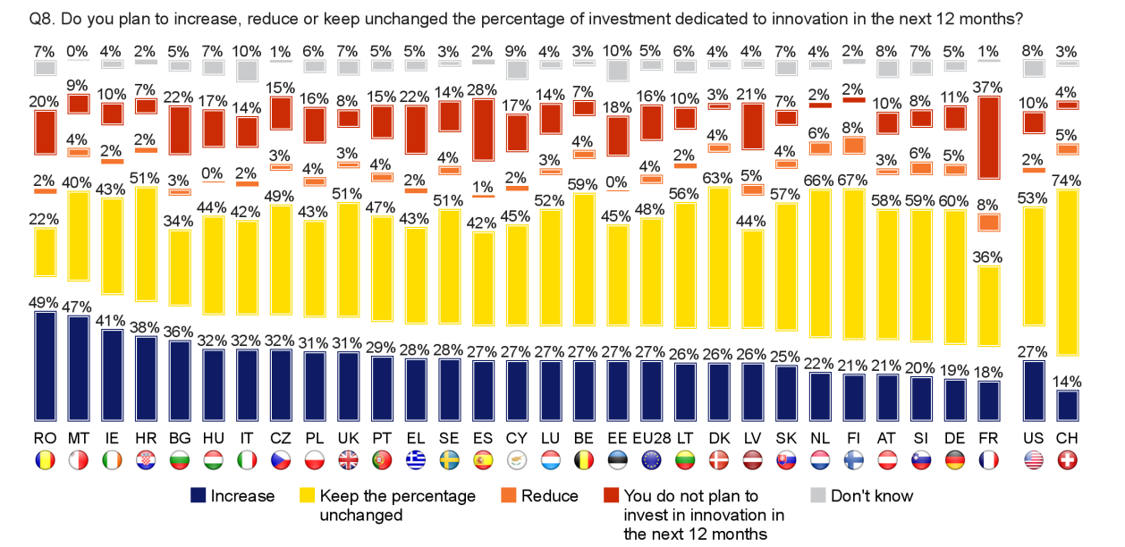 FLASH EUROBAROMETER Country analysis About a third of companies (27%) in the US and in EU28 that have innovated say they will increase the proportion of investment dedicated to innovation in the next