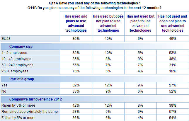 FLASH EUROBAROMETER Similarly companies in EU13 countries are more likely than those in EU15 to have used these technologies in the past and also plan to use them in the next 12 months (46% vs. 31%).