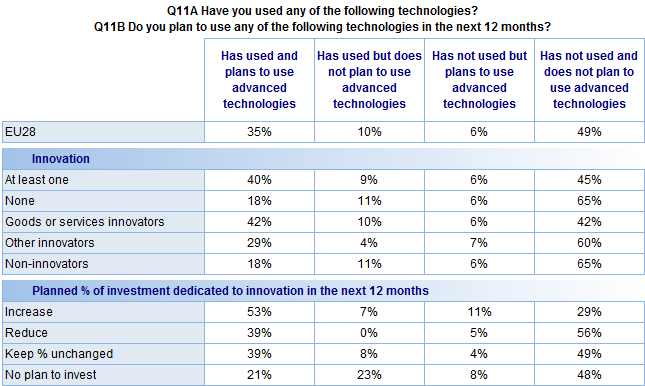 FLASH EUROBAROMETER In addition: Companies that have innovative goods or services are more likely than those with other innovations to say they have used advanced technologies in the past and plan to