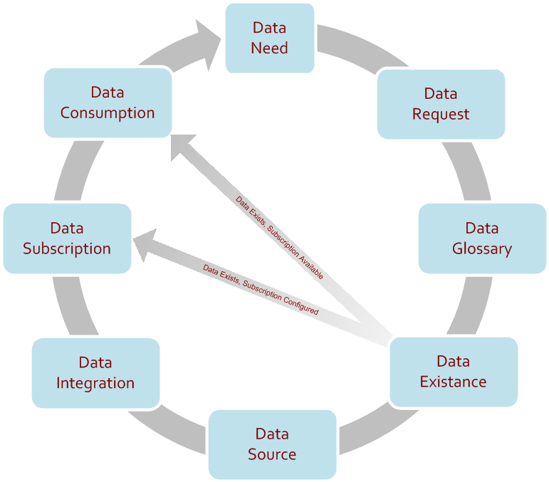 Data Process Flow Process flow followed as an approach of data governance Business involvement with the process although official data stewardship is lacking at enterprise level Help