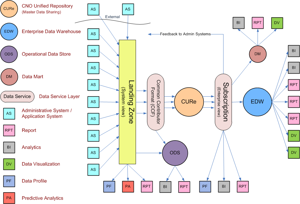 Reference Data Architecture Data Architecture approach put forth: Source content from administrative systems and other applications that contain data to be shared across the enterprise Extract