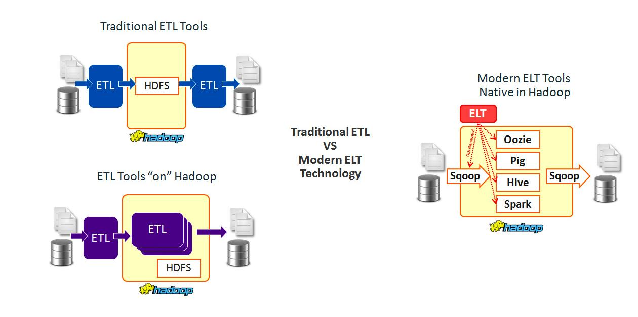 Modern tools that have an ELT (Extract, Load and then Transform on target/source) based technology are best suited for big data integration.