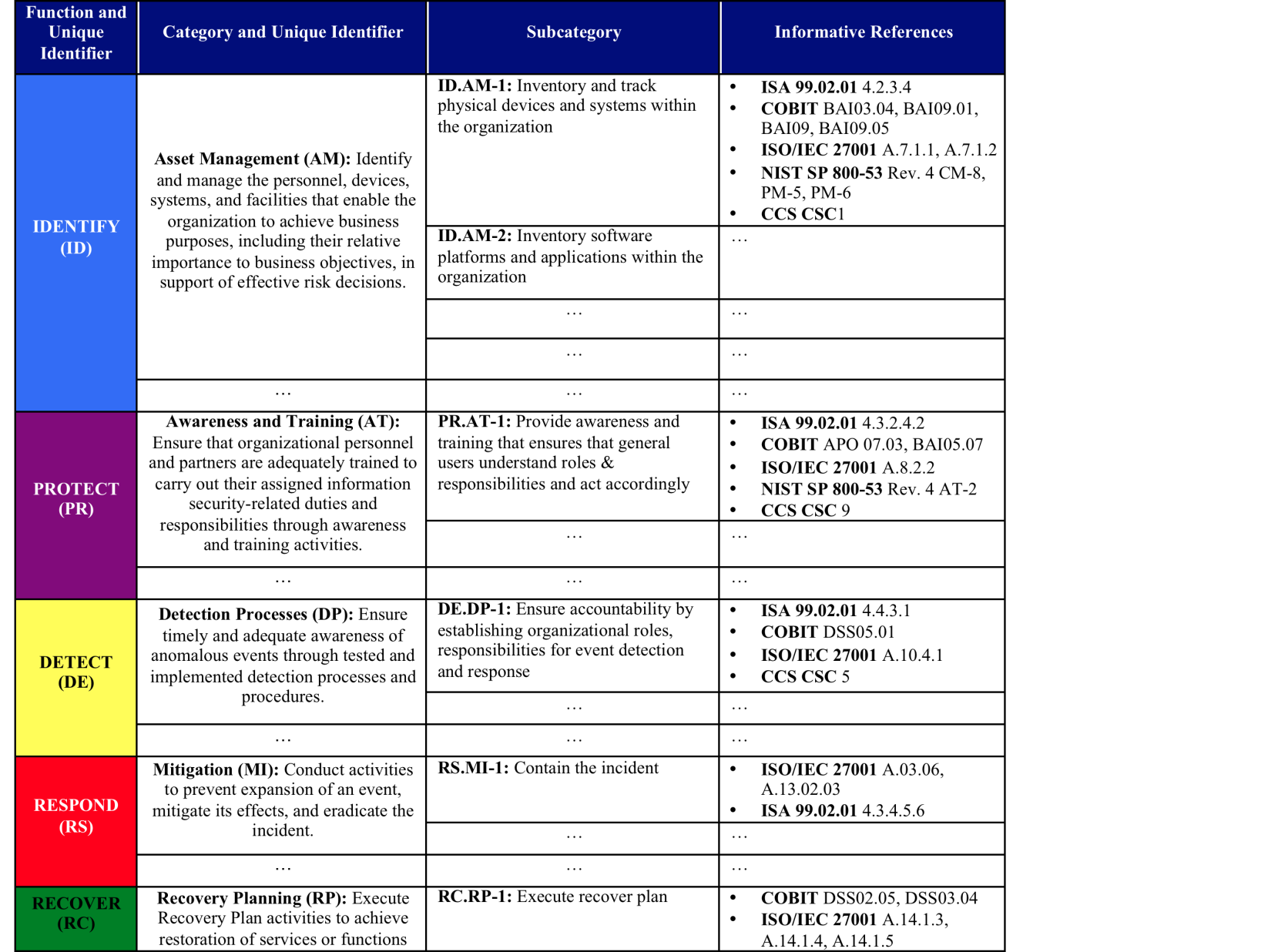 NIST Cybersecurity Framework Overview - PDF