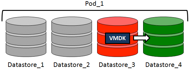 Figure 5. Changed block tracking diagram Data Deduplication Backup Exec 15 also supports the deduplication of VMware virtual machine backups.