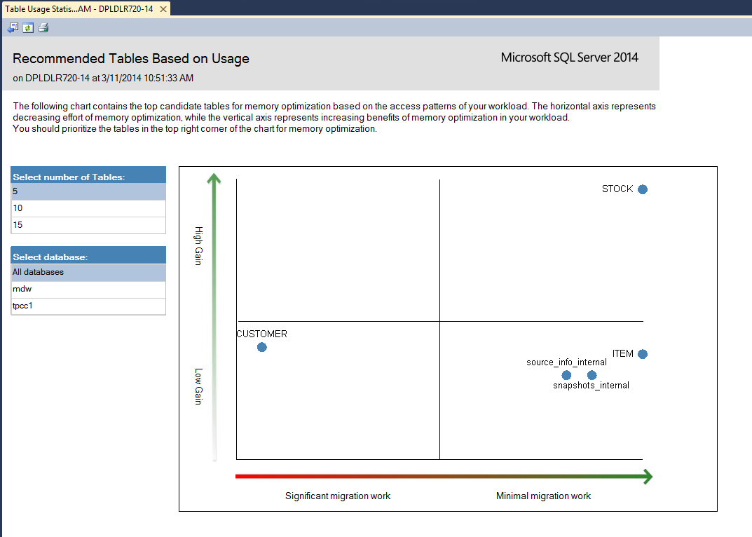 The Table Usage chart illustrates which tables would benefit from SQL Server In-Memory OLTP, based