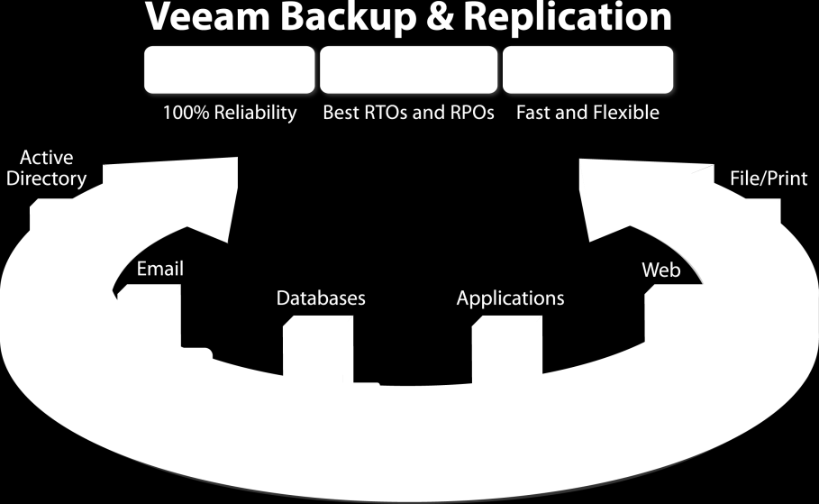 Veeam Backup & Replication Designed for virtualization Image-based backups Support for VMware and Microsoft Hyper-V Improves recovery point objectives Efficient forward or reverse incremental