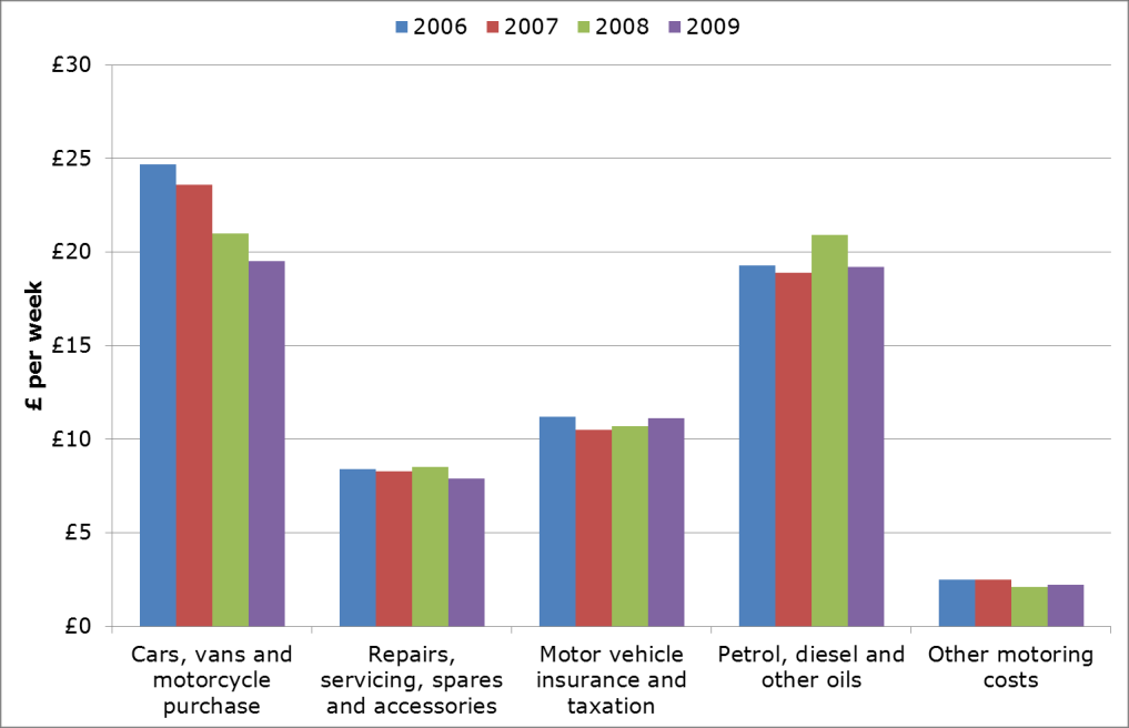 Figure 50: Traffic (veh km) levels for cars, HGVs and LGVs indexed to 2000 value (Department for Transport, 2011) Figure 51: Annual household expenditure on motoring in real terms (Office for