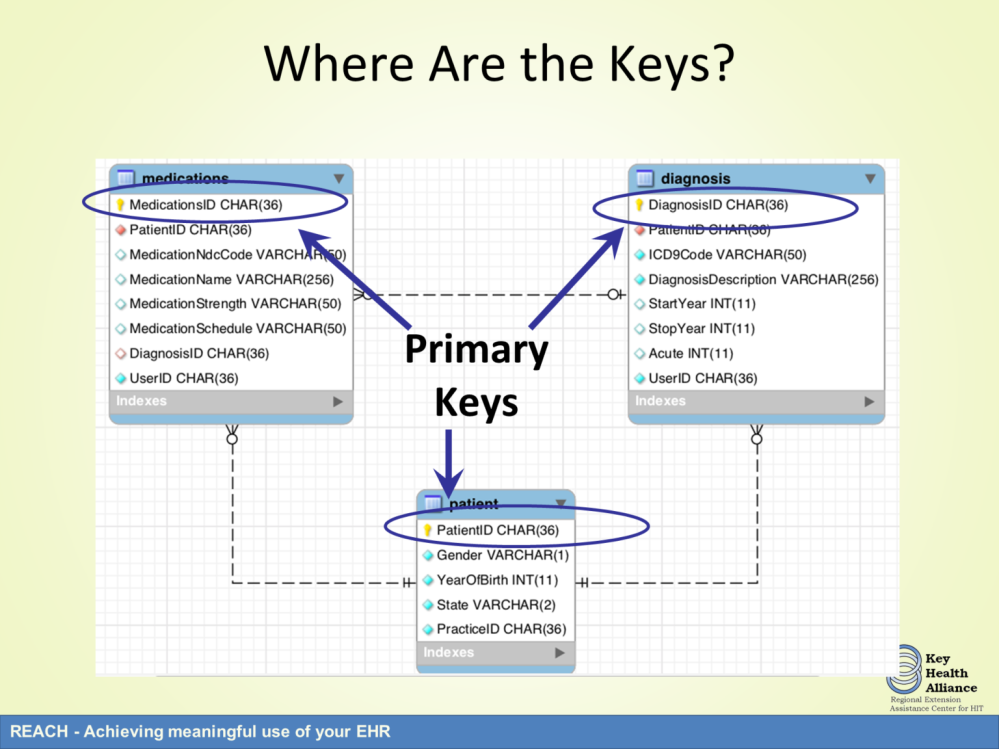The primary keys are unique identifiers. Each table has a Primary key.