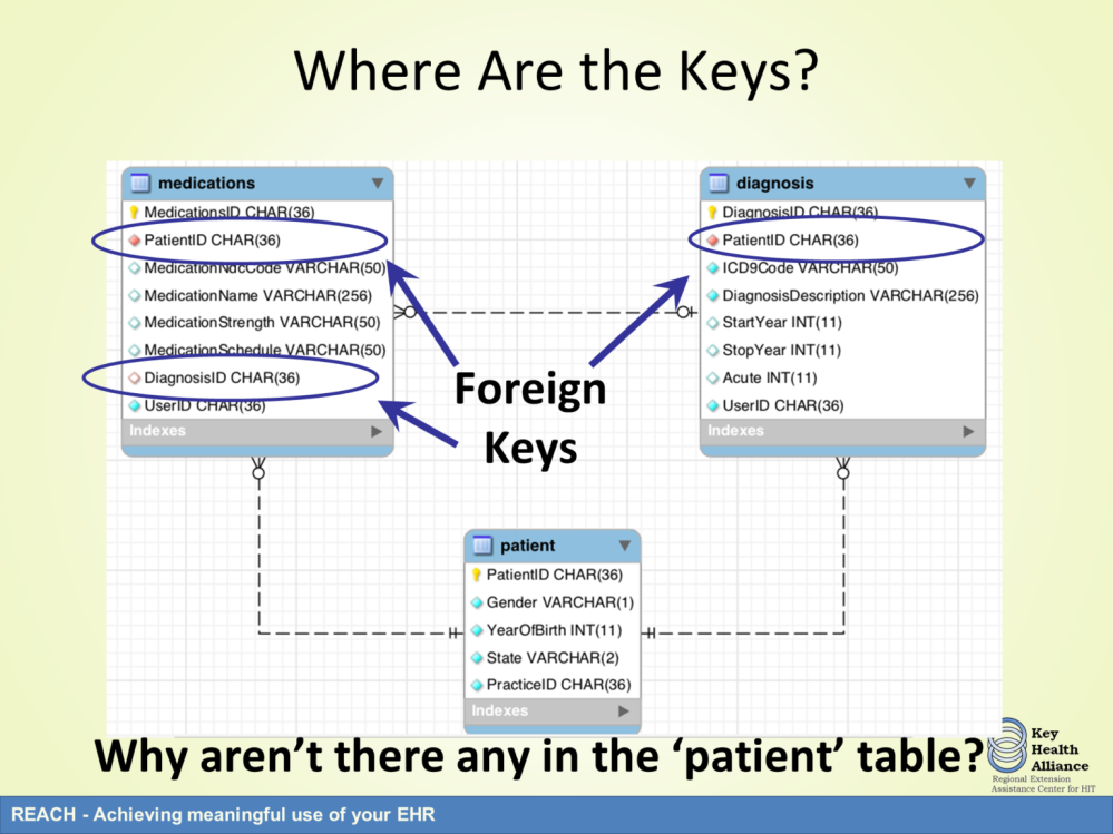 Foreign keys are shown in both the medications and the diagnosis table.