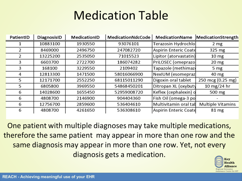 The medications table is very similar. The same PatientID may show up in the medications table once, more than once, or not at all.