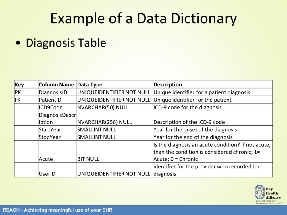 The diagnosis table has a primary key called the DiagnosisID which is the unique identifier for a patient