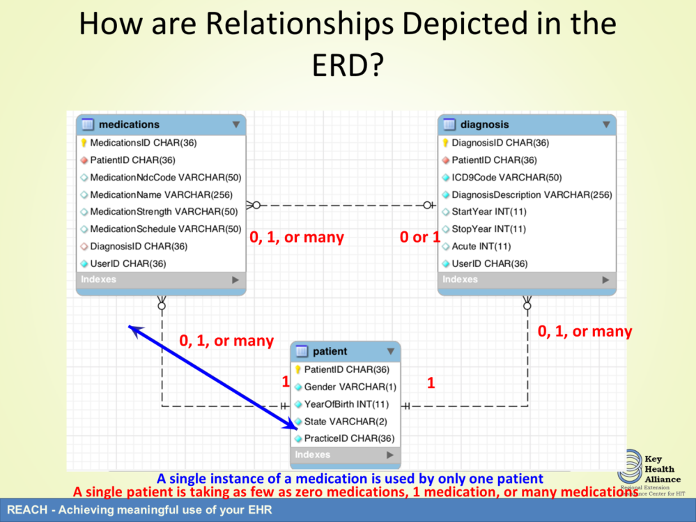 For instance, if we consider the entity-relation-diagram shown previously, we see that the relationship between the patient and medication table is