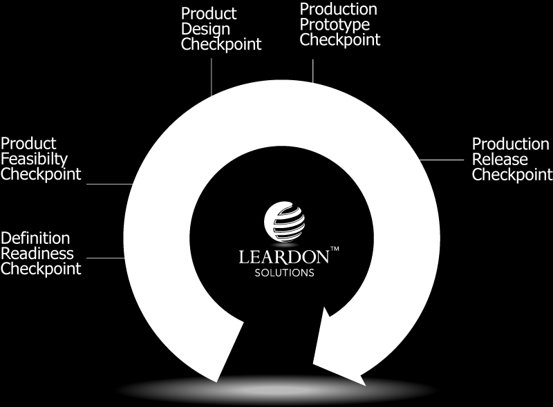 Product Development and Commercialization Lifecycle - PDF