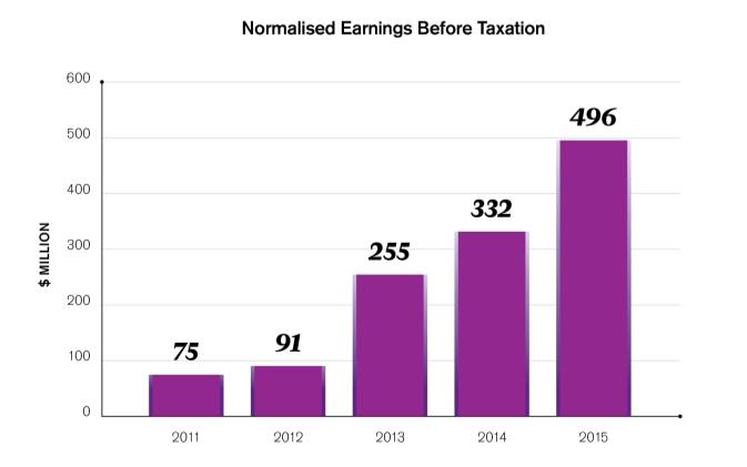 7% Normalised earnings before Virgin and taxation $525m Share of loss in Virgin ($29m) Normalised earnings before taxation $496m Hedge timing ($22m) Taxation ($147m) Statutory
