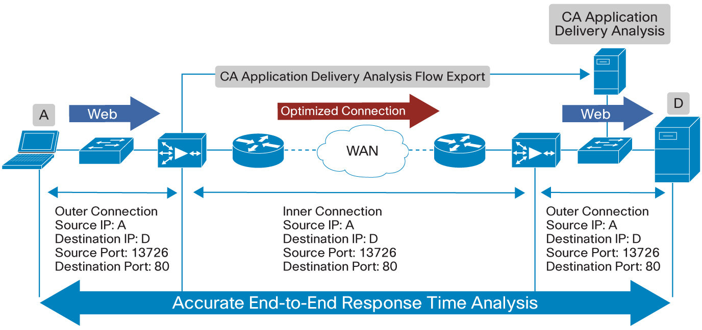 CA Application Delivery Analysis uses the new management interface on all Cisco WAAS devices to measure end-to-end response time, from the client to the server, over a link optimized by Cisco WAAS.