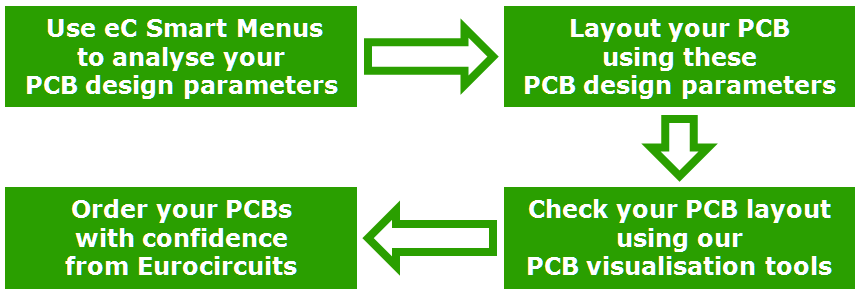 Your PCB layout First time right - PDF
