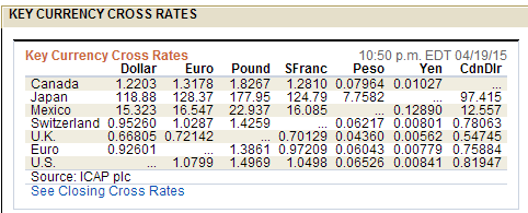 Cross Exchange Rates A cross-exchange rate is an exchange rate between two