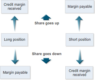 Topic 2: Margins Role of initial margins and example Traders in ASX CFDs are required to put up an initial margin for each contract they trade. This applies to both buyers and sellers.