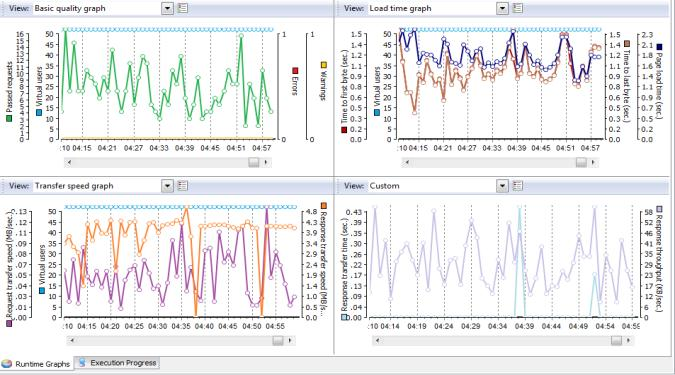 Fig. 3 Run Time Graphs for 10 Virtual users (Steady Load) Fig. 4 Test Report Summary for 10 Virtual users (Steady Load) Fig. 5 Resource Utilization for 10 Virtual users (Steady Load) Fig.