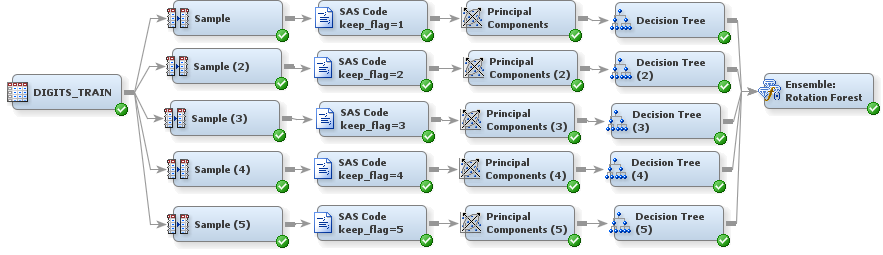 CUSTOM CODE ENSEMBLE MODELING The flexibility of SAS Enterprise Miner enables you to incorporate new modeling methods by using either existing nodes or your own code.