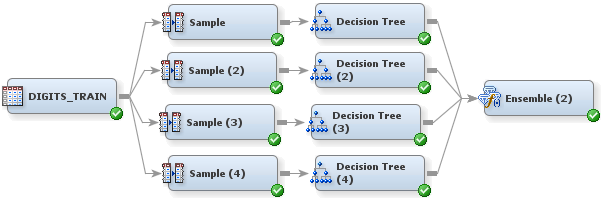TREE-BASED ENSEMBLE MODELS Decision tree models have several advantages, including that they are easy to explain and can handle missing values.