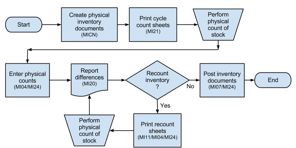 Cycle Counting Configuration Process Flow And