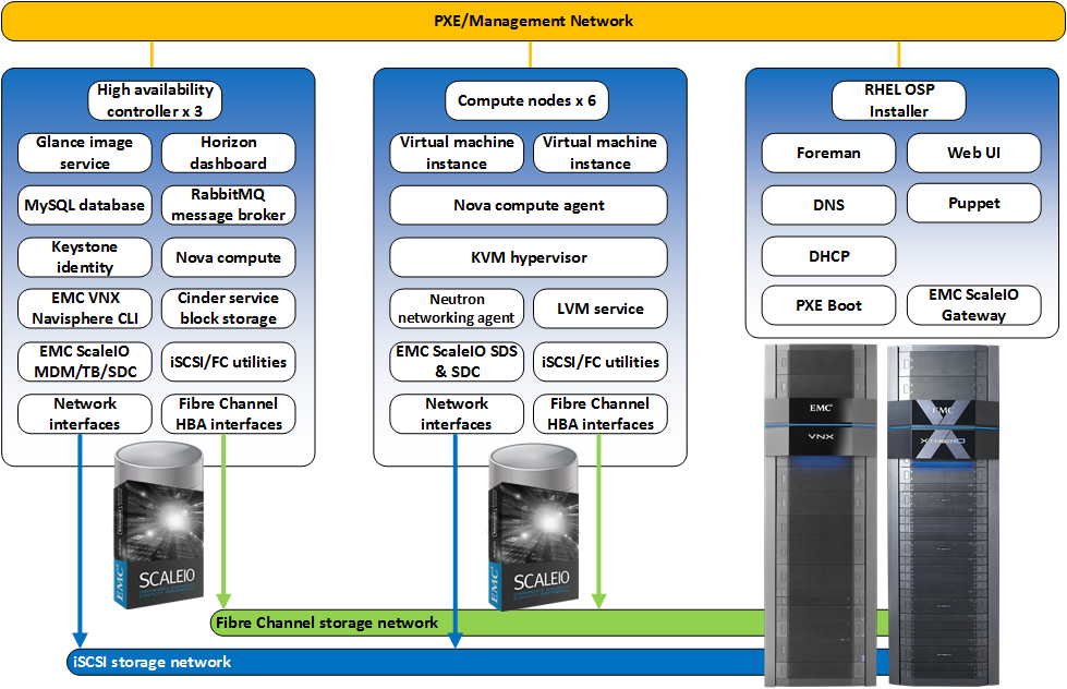 EMC STORAGE SOLUTIONS WITH RED HAT ENTERPRISE LINUX