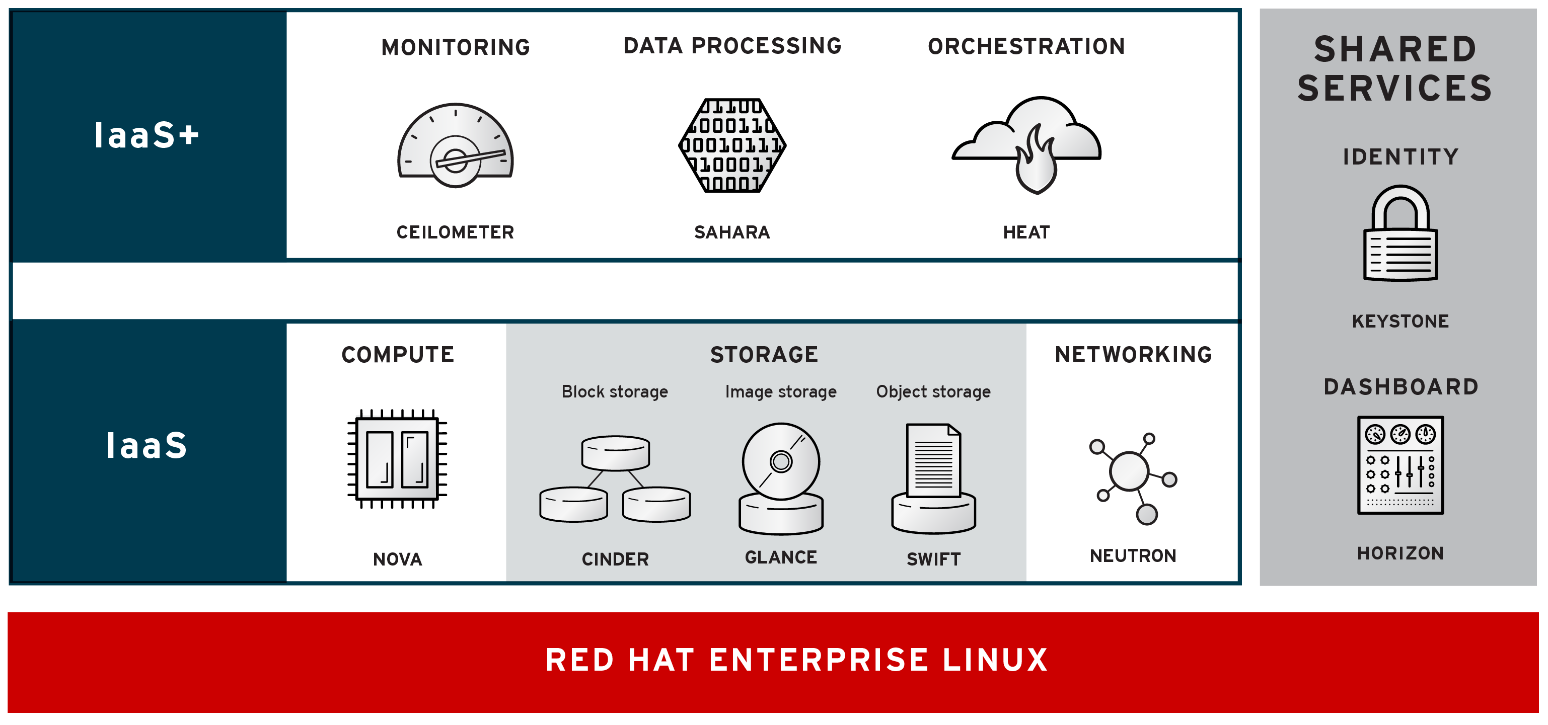 Red Hat Enterprise Linux OpenStack Platform It is dependent on the