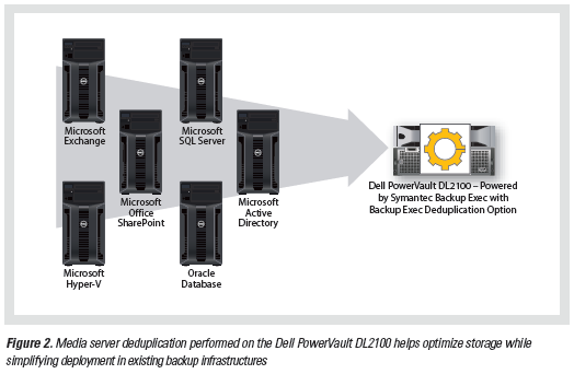 Replace Tape with Deduplication NEW Deduplication Option Media Server Deduplication (Target Deduplication) Note: Requires Deduplication Option on