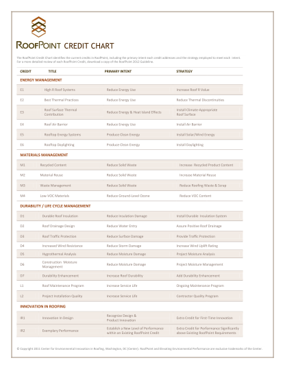 ROOFPOINT CM ROOFPOINT Guideline for Environmentally Innovative Commercial Roofing Credits cover all key sustainability issues: Energy, Water, Materials, Life Cycle Scoring system is