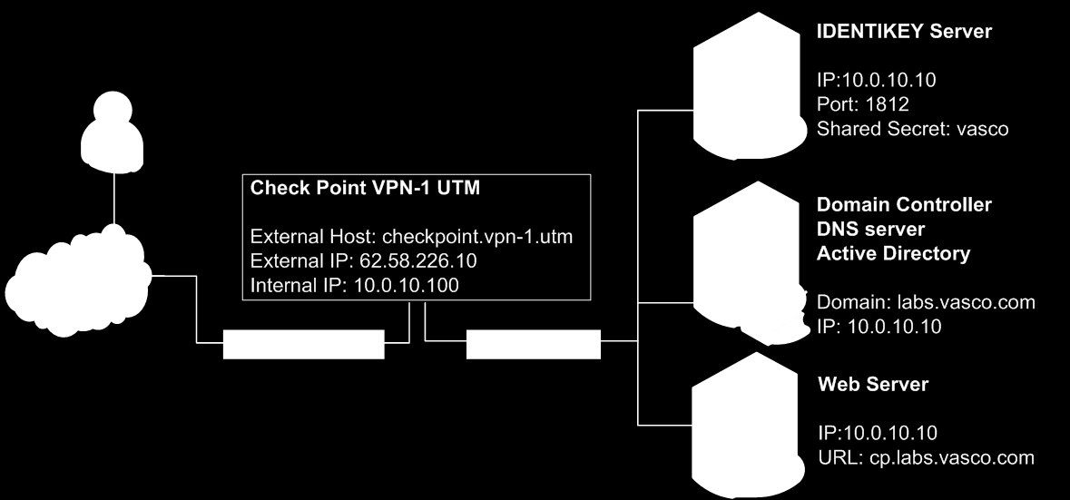 DIGIPASS Authentication for Check Point Security Gateways - PDF